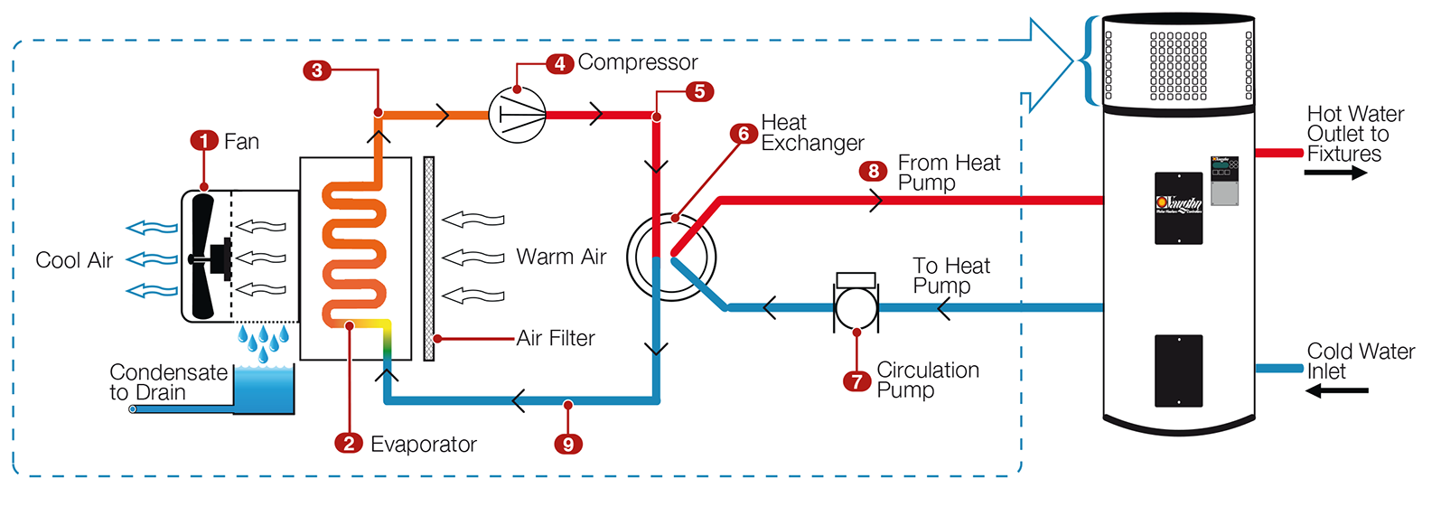 High Efficiency Electric Water Heater Vaughn 3 Phase Heating Wiring Diagram Heat Pump Operational