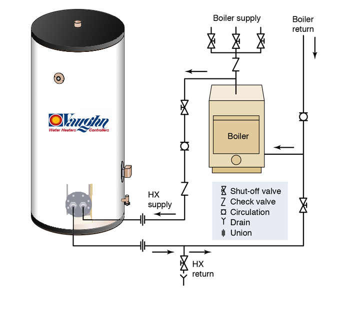 Commercial Indirect Water Heaters - VaughnVaughn Thermal Corporation